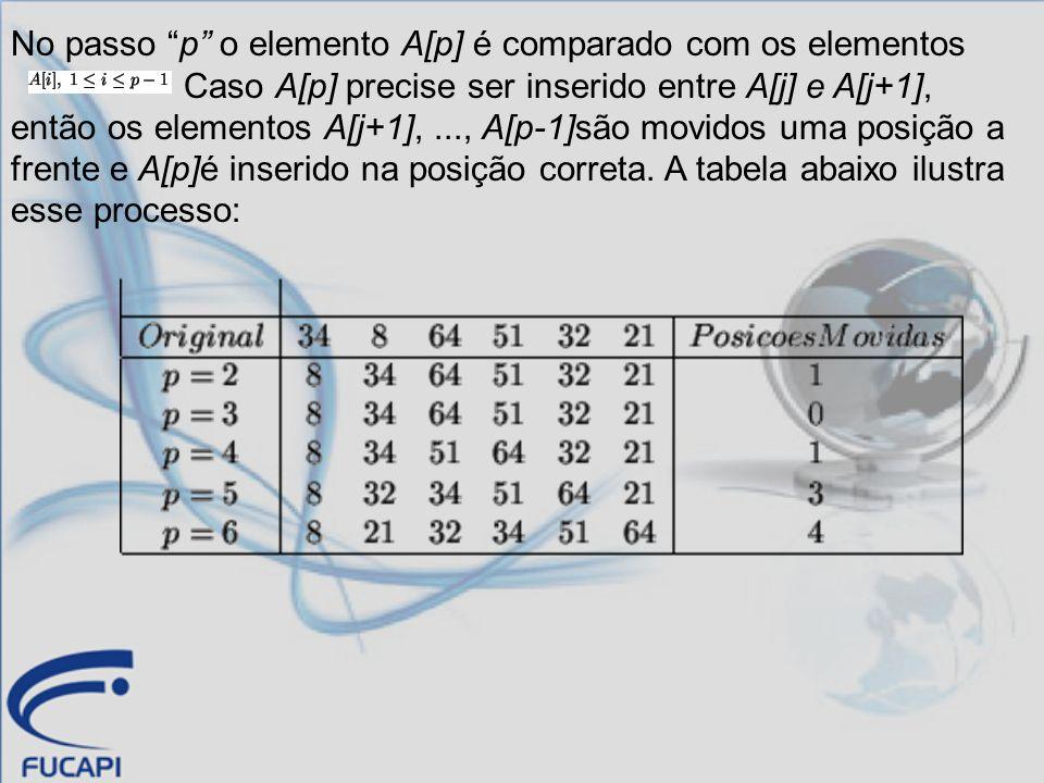 No passo p o elemento A[p] é comparado com os elementos